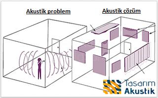 Ses Yalıtımı Ve Akustik Nedir